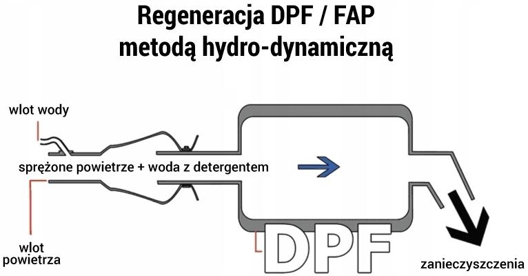schemat działania czyszczenia DPF