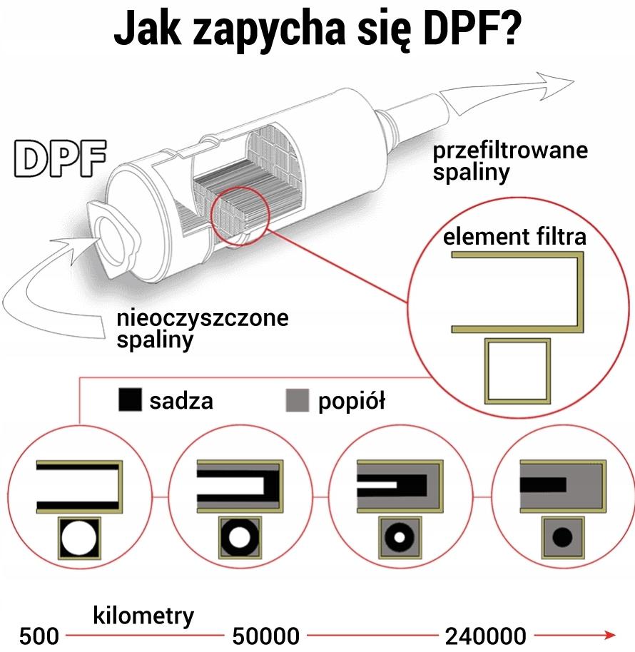 schemat zapchany dpf